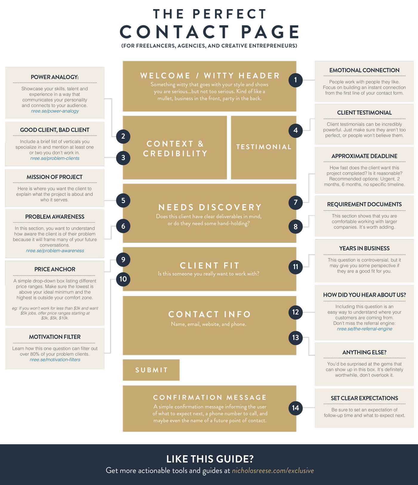 Business Contact: The Perfect Contact Page For Entrepreneurs {Infographic