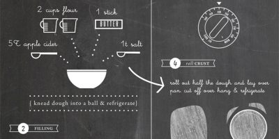How to Make Apple Pie {Visual}