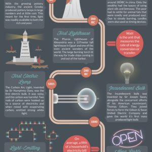 The History of Light {Infographic}