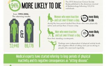 Sitting Disease: Data {Infographic}