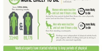 Sitting Disease: Data {Infographic}