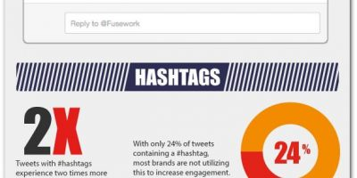 How to Maximize Your Tweets {Infographic}
