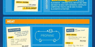The Cost of Living Off the Grid {Infographic}