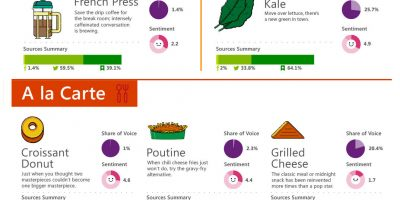 Food Trending on Social Media {Infographic}