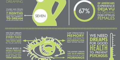 Facts About Dreaming {Infographic}