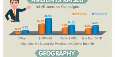 Crowdfunding Wearable Technologies {Infographic}