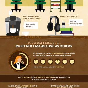 Improve Your Productivity with Coffee {Infographic}