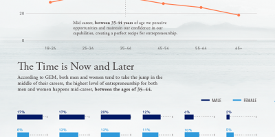 Does Entrepreneurship Have an Expiration Date? {Infographic}