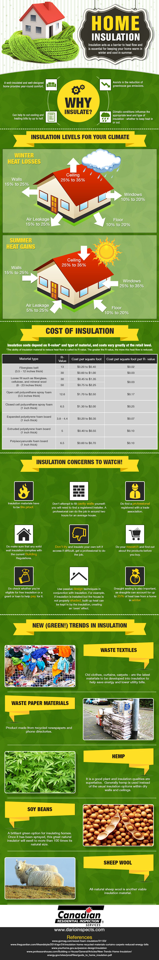 Why home insulation is important infographic best for Insulate your home for free