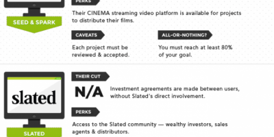 26 Crowdfunding Sites to Use {Infographic}