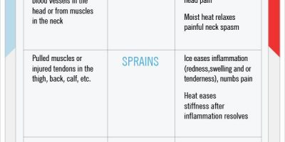 Ice vs. Heat: What's Better For Your Pain?