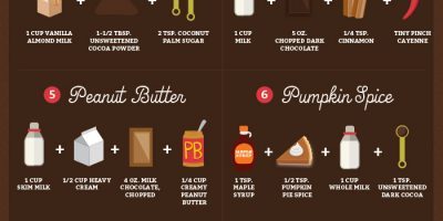 How to Spice Up Your Hot Chocolate {Infographic}