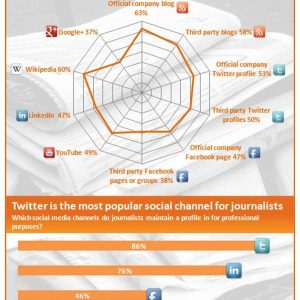 How to Engage Journalists Through Social Media {Infographic}