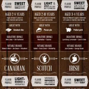 Know Your Whiskey Infographic