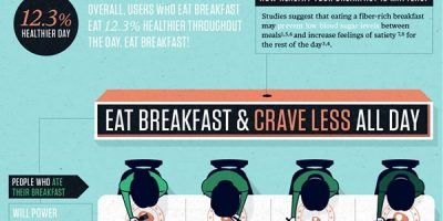 When You Eat Matters {Infographic}