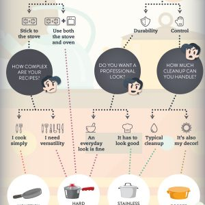 Which Cookware Set Is Right For You? {Infographic}