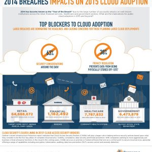 2014 Data Breaches: Impacts on Cloud Adoption