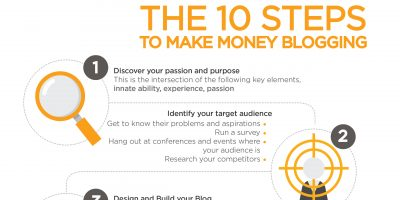 Start a Blog That Makes Money {Infographic}
