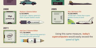Smartphones vs. Supercomputers of the Past {Infographic}