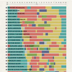 Daily Routines of Creative Folks