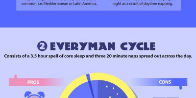 4 Alternative Sleeping Cycles You Should Know About