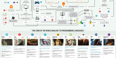 Which Programming Language You Should Learn First?