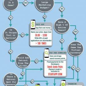 Mobile App Monetization {Infographic}