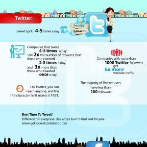 How Often To Post, Tweet, Facebook {Infographic}