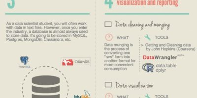 How to Become a Data Scientist {Infographic}