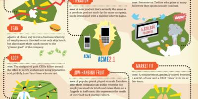 Buzzwords Entrepreneurs Should Know {Infographic}