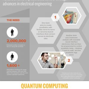 Remarkable Advances in Electrical & Computer Engineering [Infographic]