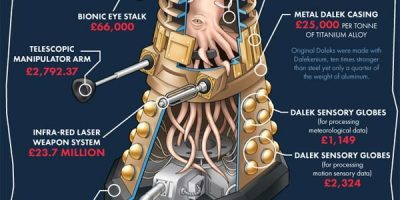 Cost of Making a Real Dalek [Infographic]