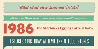 Coffee & Millennials: An Infographic