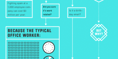Should You Send This Email? {Infographic}