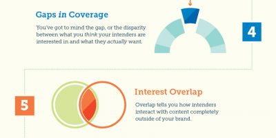Content Marketing Strategy {Infographic}
