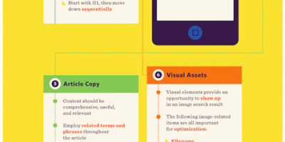 Anatomy of an Optimized Web Page {Infographic}