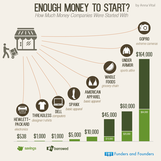 how to start a company without money