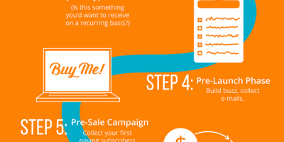 How to Start a Subscription Box Service {Infographic}