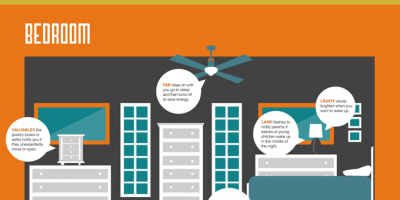 What Happens In a Smart Home? {Infographic}