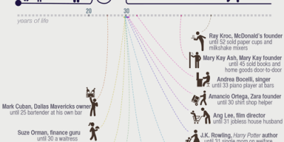 People Who Took Indirect Path to Success {Infographic}