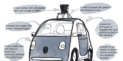 Facts About the Google Car {Infographic}