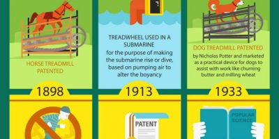 History of Treadmill {Infographic}