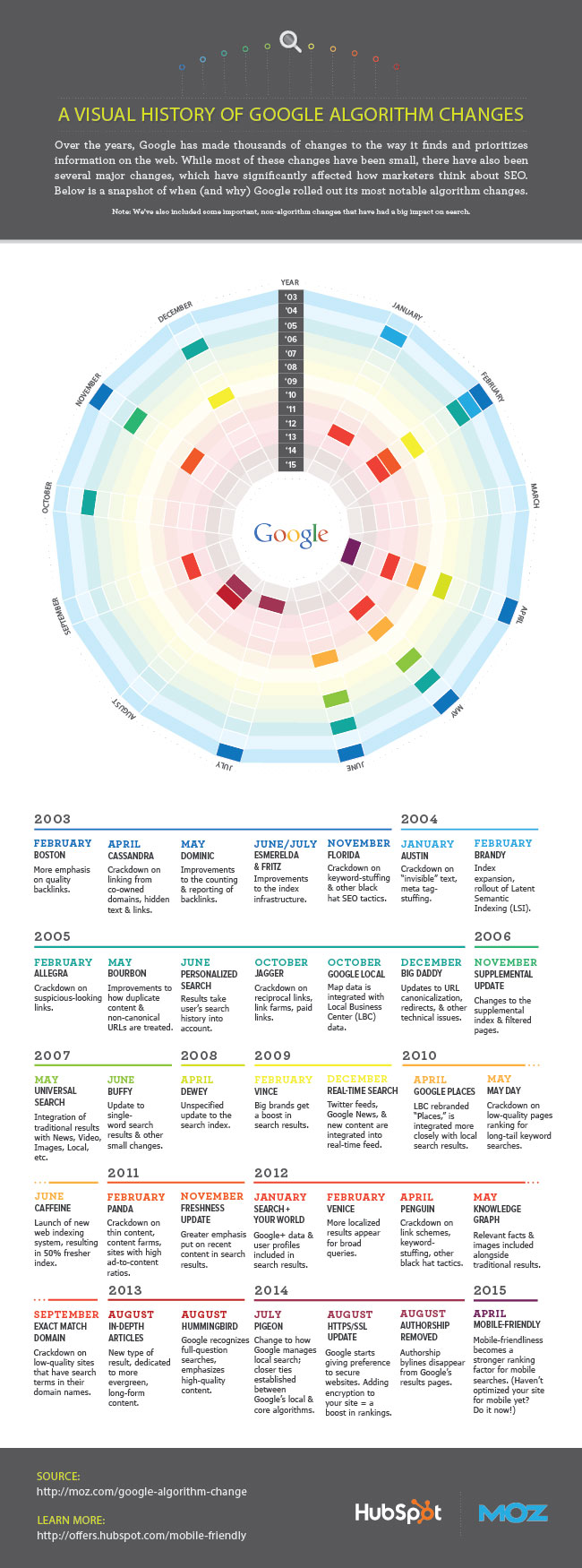 google-changes