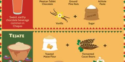 A Visual Guide to Mexican Cuisine {Infographic}