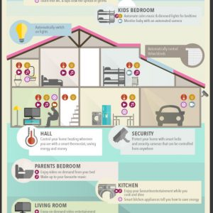 How Automation Could Improve Your Home {Infographic}
