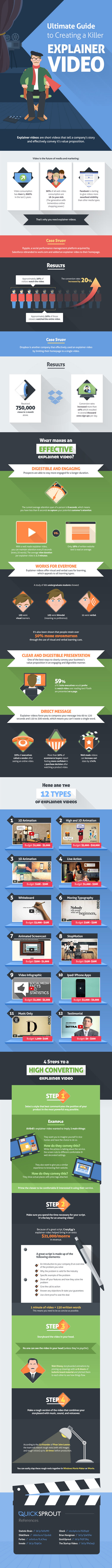 Video infographic creator