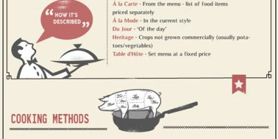 Menu Cheat Sheet Infographic