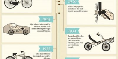History of Bikes {Infographic}