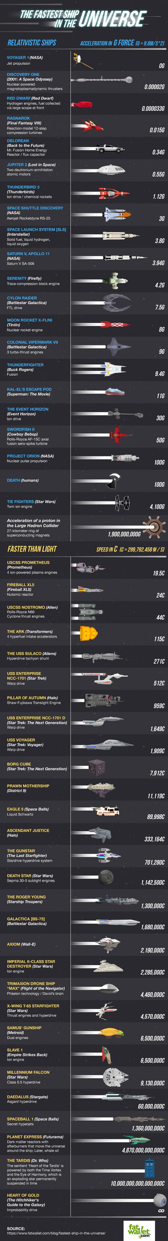 fastest-ships