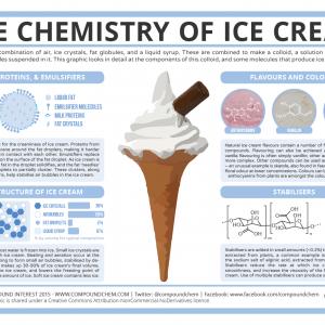 The Chemistry of Ice Cream {Infographic}